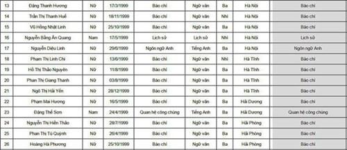 danh sách 67 thí sinh trúng tuyển Học viện Báo chí và Tuyên truyền