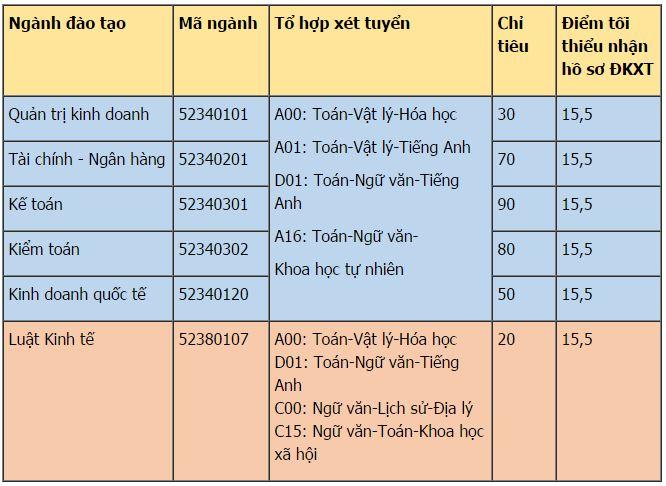 chi-tieu-xet-tuyen-nvbs-dot-1-dh-tai-chinh-ke-toan-2017
