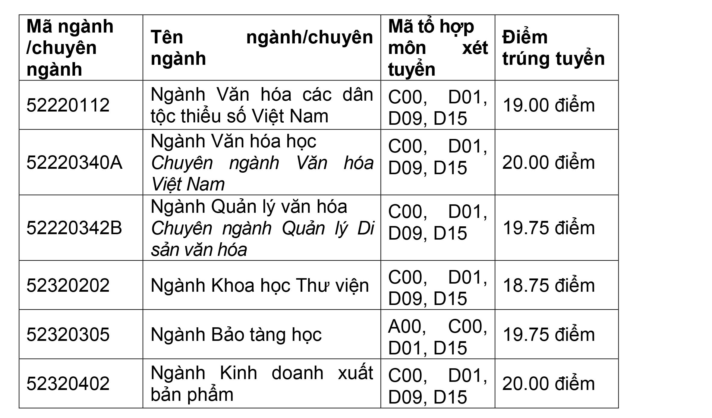 danh-sach-diem-chuan-xet-tuyen-bo-sung-cua-tat-ca-cac-truong-tren-ca-nuoc-2