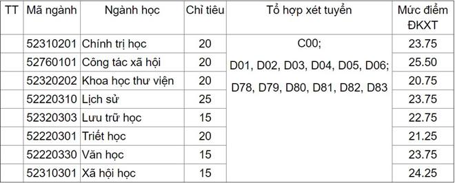 dh-khoa-hoc-xa-hoi-va-nhan-van-xet-tuyen-150-chi-tieu-bo-sung