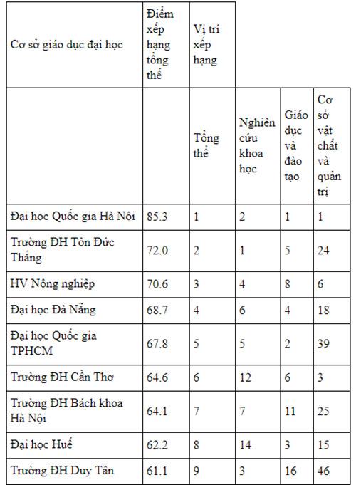Bảng xếp hạng 49 trường đại học Việt Nam
