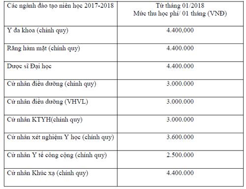 Mức học phí dự kiến của Đại học Y khoa Phạm Ngọc Thạch