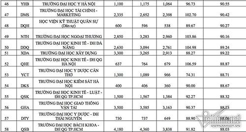 Danh sách 100 Trường Đại học có thí sinh nhập học cao nhất