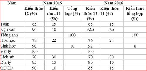 Bảng đánh giá kiến thức lớp 11 trong kỳ thi năm 2015, 2016