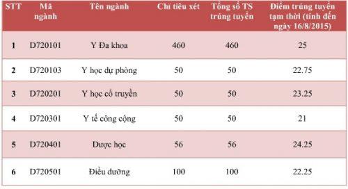 Đại học Y dược Thái Bình cũng vừa công bố mức điểm sàn trong ngày hôm qua