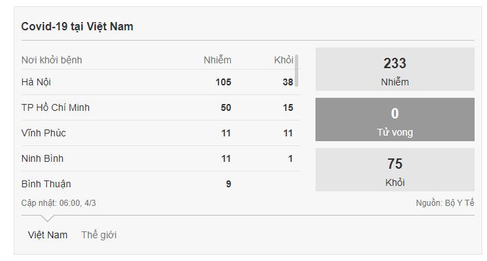 Thống kê số lượng ca nhiễm Covid-19 tại Việt Nam