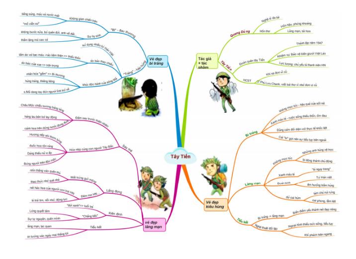 Sơ đồ tư duy các tác phẩm văn học lớp 12 thi THPT 2020
