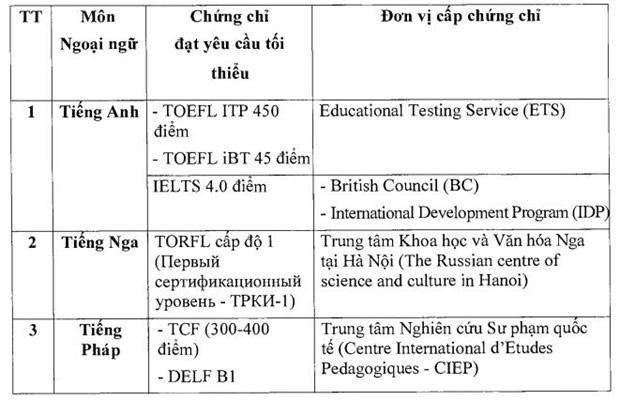 12 loại chứng chỉ ngoại ngữ được sử dụng xét miễn thi tốt nghiệp THPT năm 2021.